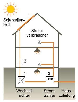 Photovoltaik Netzanlage