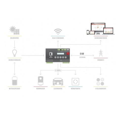 Ottimizzazione del consumo di energia elettrica e del suo auto-apprendimento - Smart Home